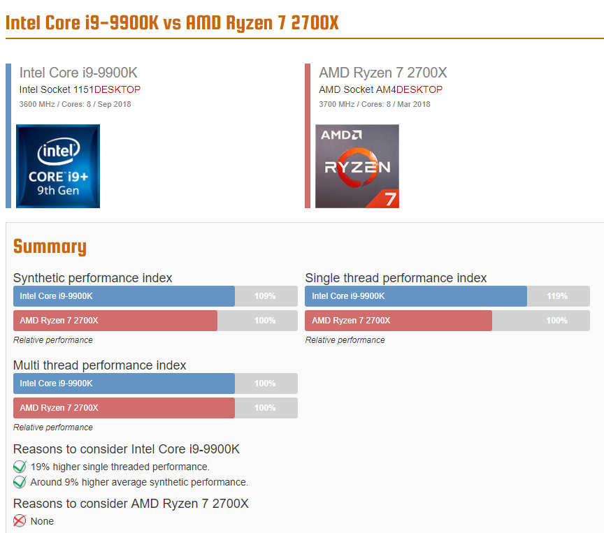 How does Intel's 9th Gen Core i9-9900K compare with AMD's Ryzen