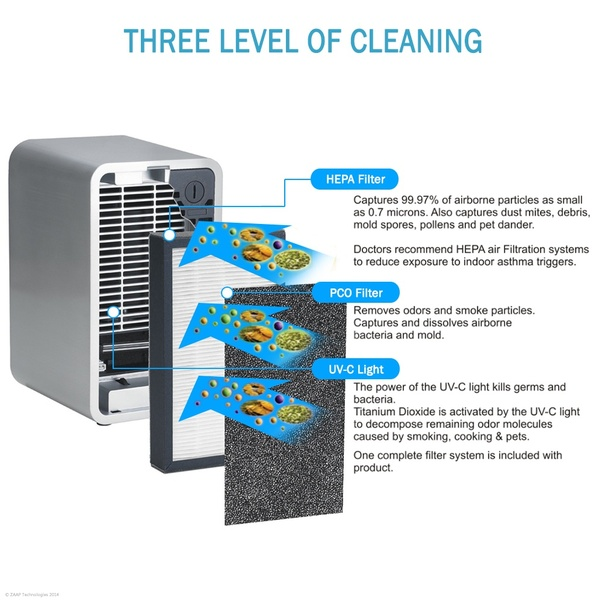 ODOR ELIMINATOR FOR ALLERGIES AND PETS - Ionic air purifier also uses activated carbon in its