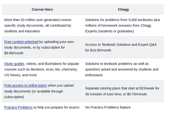 Top Five Course Hero Or Chegg Study - Circus