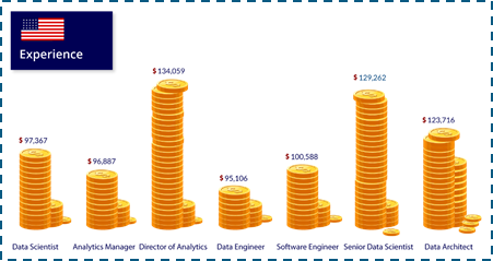 What is the current entry level salary in Hadoop/big data