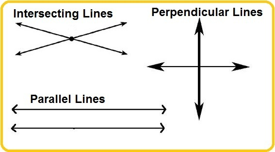 What Are Intersecting And Perpendicular Lines Quora