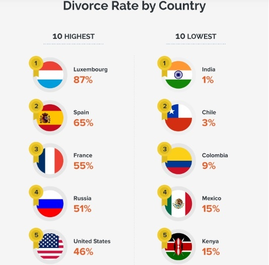 divorce in kenya statistics