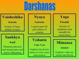 Its The Religion That Have Originated From Yoga