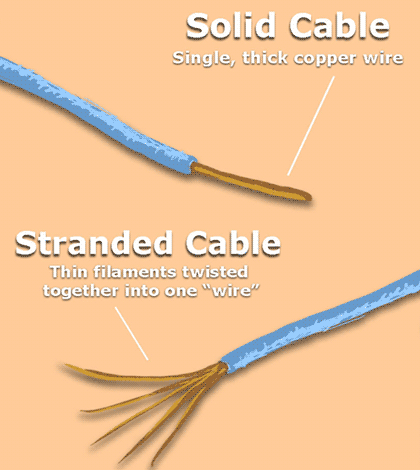 What are the Types of Copper Wires? - Quora