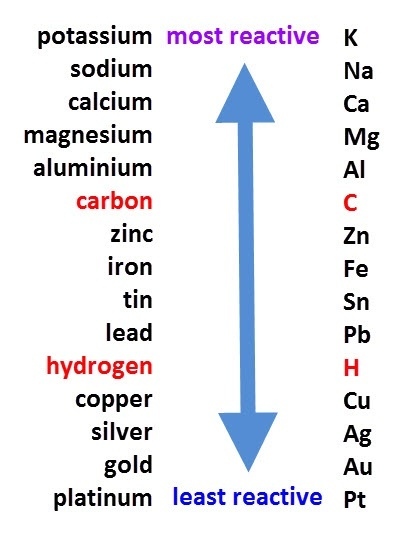 Is There Any Reaction Between Silver And Hydrochloric Acid Aghcl