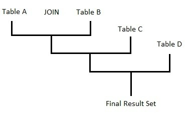 How to join more than two tables with sql inner join quora - Multiple table join in sql ...