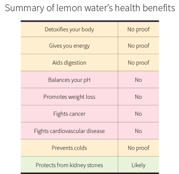 Does drinking lemon salt water help in losing weight? - Quora