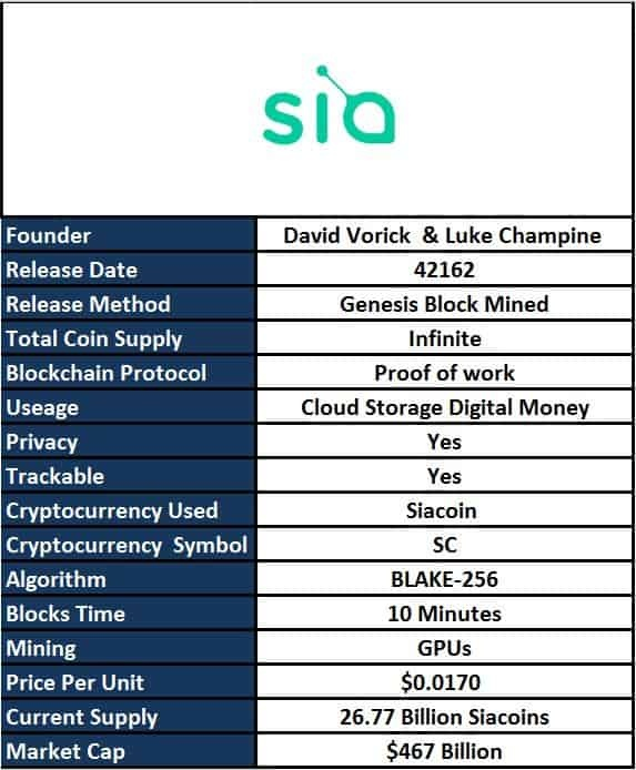 What is siacoin cryptocurrency