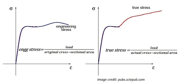 Fantastic Why Do We Use The Engineering Stress Strain Curve If The True Stress Wiring 101 Vieworaxxcnl