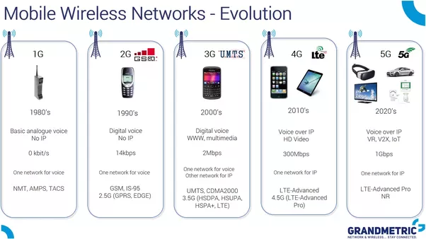 What are the differences between 1G, 2G, 3G, 4G and 5G ...