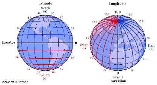 meridians of longitude measure distances