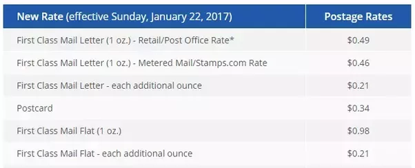 How Much Us Postage Is Needed To Send A Christmas Card To Hawaii