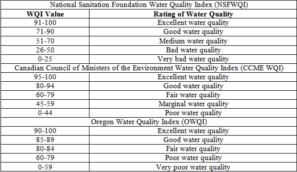 Drinking Water Source Water Assessment Forms