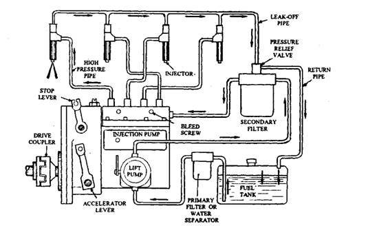 What Are The Parts Of An Inline Injection Pump