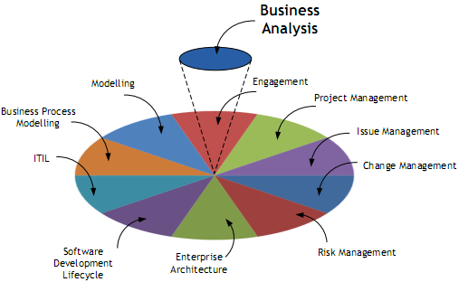 to business analyst Business