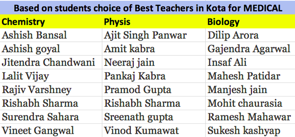 Who is the best biology faculty member at Kota? - Quora