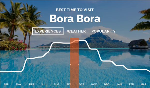 June November Would Be The Best Time For Marine Wildlife Like Manta Rays Sharks And Humback Whales You Can Find More Bora Seasonal Experiences On