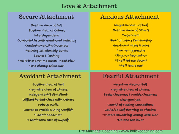 A style relationship attachment with an in avoidant how to be How to