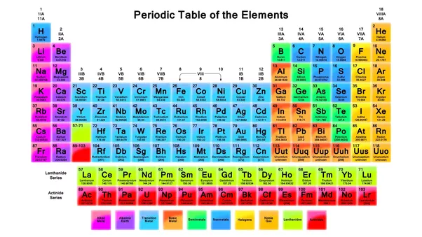 thats a picture of the periodic table it contains all the known elements so if you ever want a similar question answered about a different element - Periodic Table Of Elements Neon