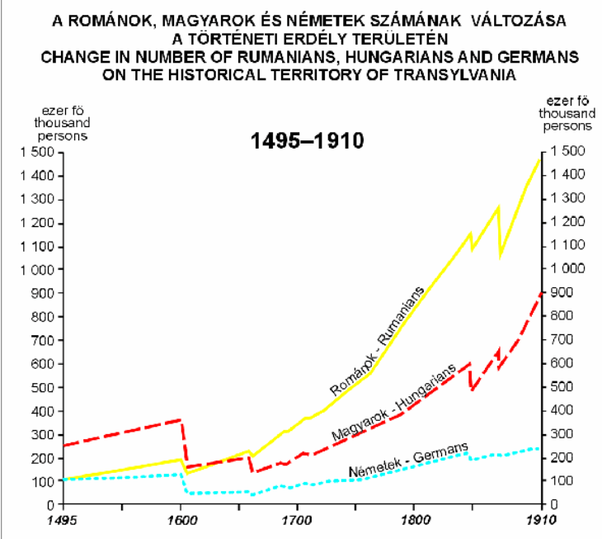 Was Transylvania actually of Romanian/Proto-Romanian