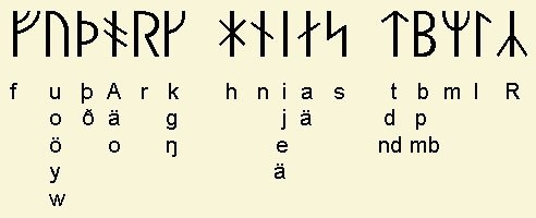 Ancient Viking Symbols And Their Meanings