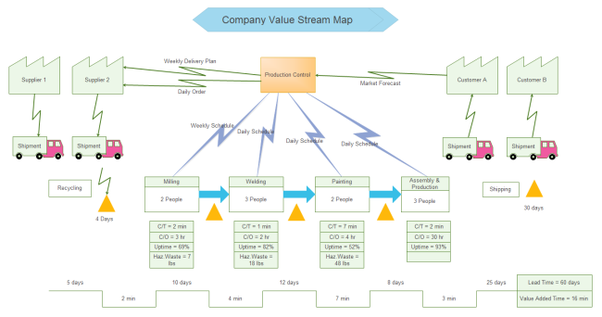 value stream mapping examples pdf