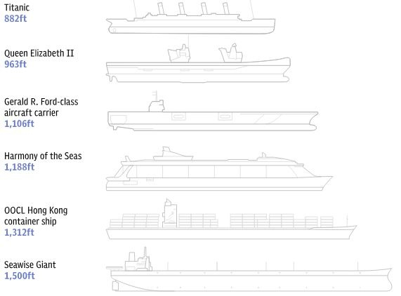 Which is the largest sea vessel in the world? - Quora