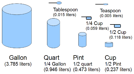 What Is The Best Way For Me To Visualize Cups Ounces Liters Pints