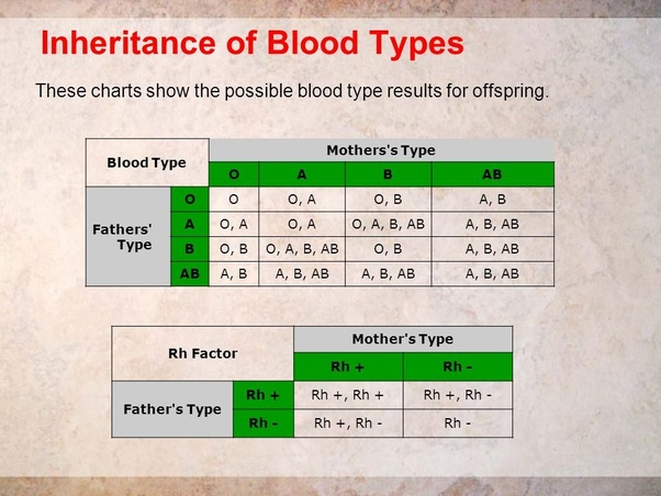What Will Be The Blood Group Of A Child If The Mother Is Blood Group B And The Father Is Blood Group O Quora