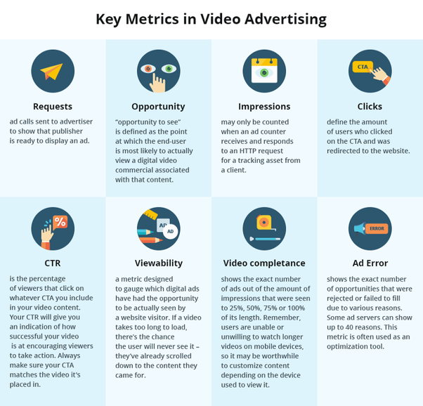 What's the best ad server for online video ads? - Quora