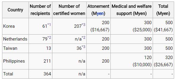 Asian Women Fund On