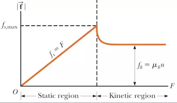 Why is kinetic friction always less than limiting friction
