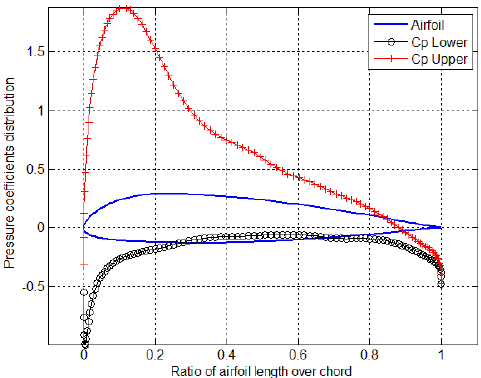pressure distribution and lift on a The cp distribution is plotted in fig435a and is also shown plotted along the  cylinder surface in fig435b  asymmetry about x-axis is evident indicating the.
