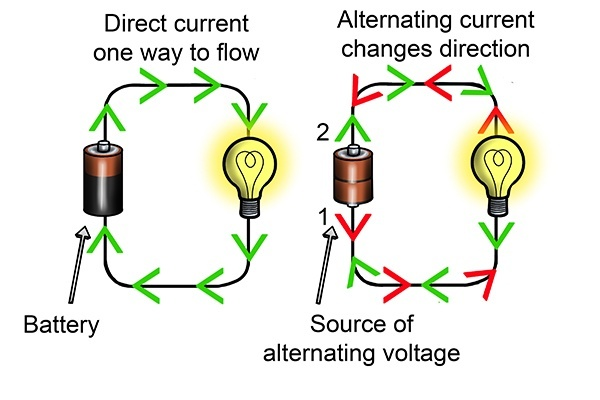 What Is Dc And Ac Current Quora