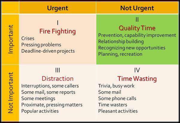 ¿Cuáles son algunos métodos y herramientas comprobados para ser súper productivos?
