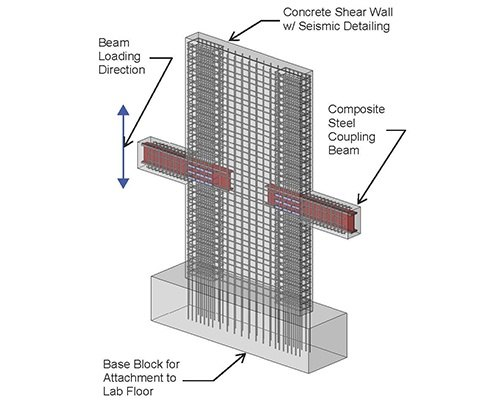 What Are Shear Walls?
