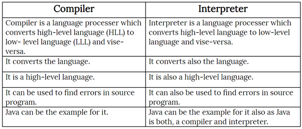 What are the similarities between compiled & interpreted