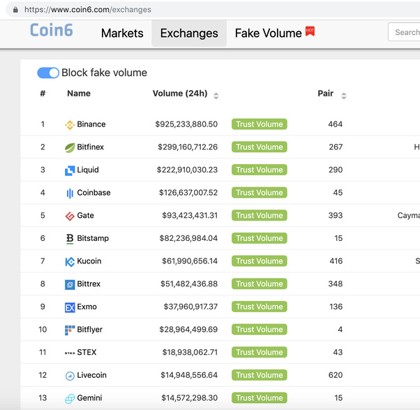 cryptocurrency price no fake volume