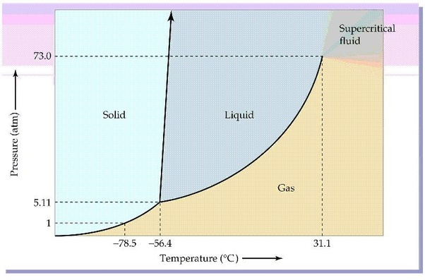 Is It Possible For A Gas At Room Temperature To Turn Into A Solid State When Subject To A Strong Enough Force Quora