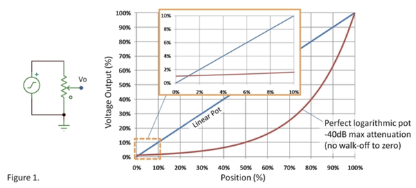 How does the potential difference vary with length in a