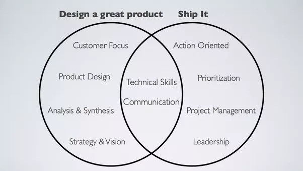 The Venn Diagram Of Pm Skills The Art Of Product Management Quora