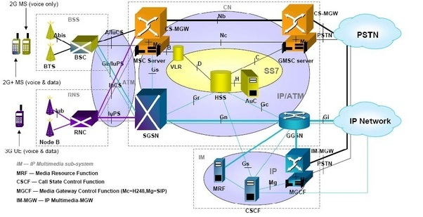 3g Network Diagram Wiring Diagram Services