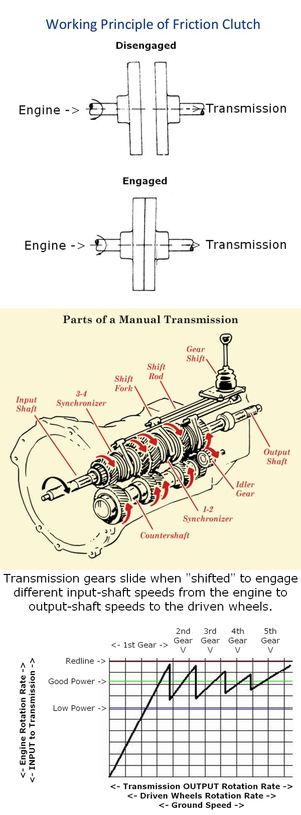 What Is Clutch In Automobile Quora Steam Car Engine Diagram Explore This And Equivalents From Web Searches Wikipedia So On