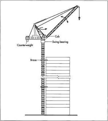 construction technology how does a tower crane stay. Black Bedroom Furniture Sets. Home Design Ideas