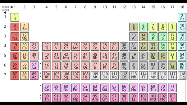 Are f block elements kept on the periodic table quora not sure what you mean by stored but the f block elements are there on the bottom or wedged between s block and d block if the table maker decided to be urtaz Image collections