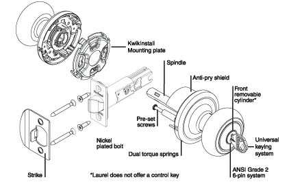 Why Is A Doorknob Considered A Wheel And Axle Quora