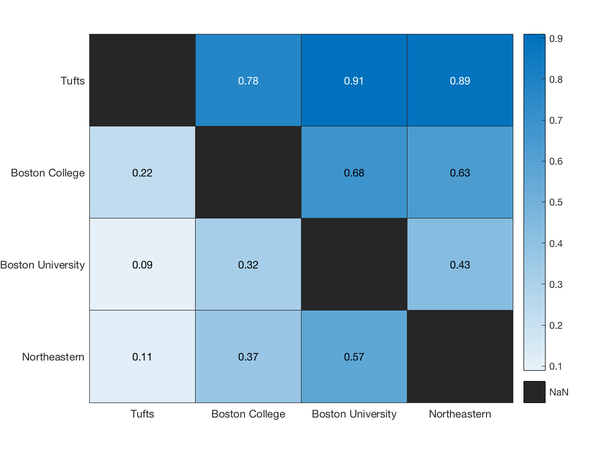 Which of Tufts, BU, BC, and Northeastern is the most