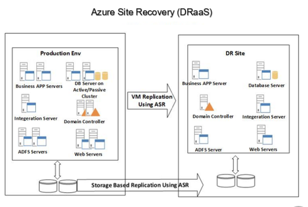 What is Azure Site Recovery? - Quora