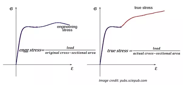 Why Do We Use The Engineering Stressstrain Curve If The True Stress
