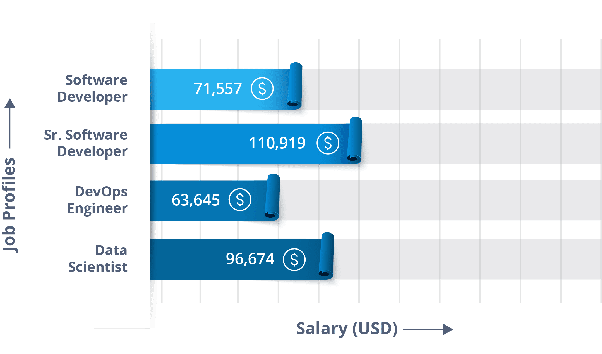 What is the median salary of a data scientist in India? - Quora